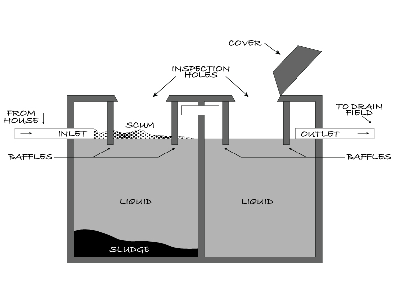 Diagram of a septic system